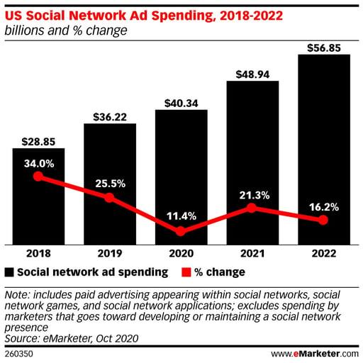 US Social Network Ad Spending
