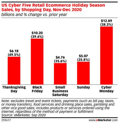 Holiday Season Sales