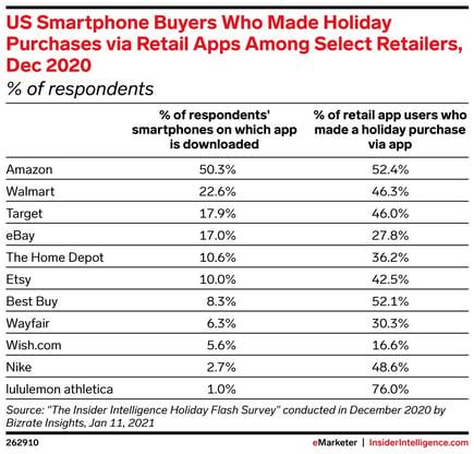US Smart phone buyers