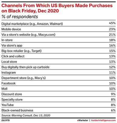 Channels of purchase