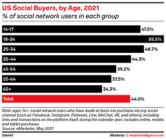 US Social Buyers, by Age