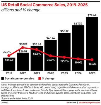 US Retail Social Commerce Sales
