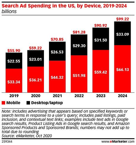 Search Ad spending