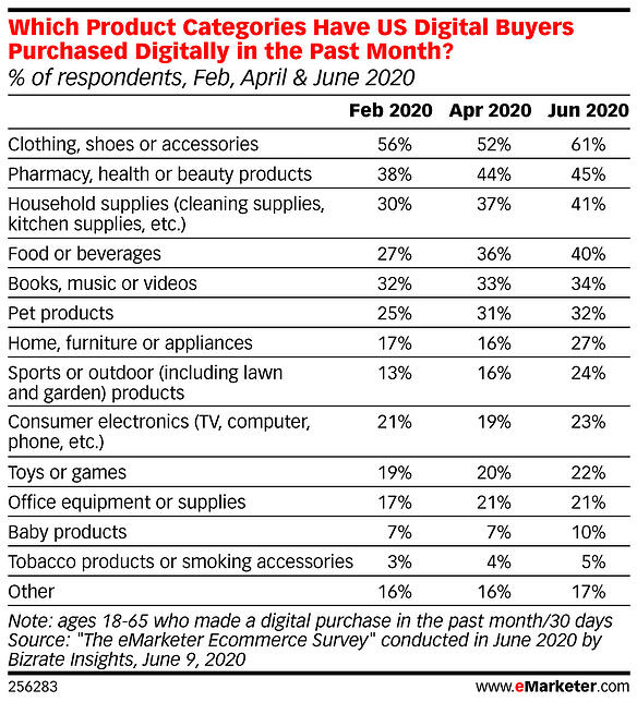 eMarketer-which-product-categories-have-us-digital-buyers-purchased-digitally-past-month-of-respondents-feb-april-june-2020-256283