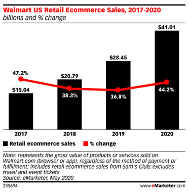 ecommerce graph for blog