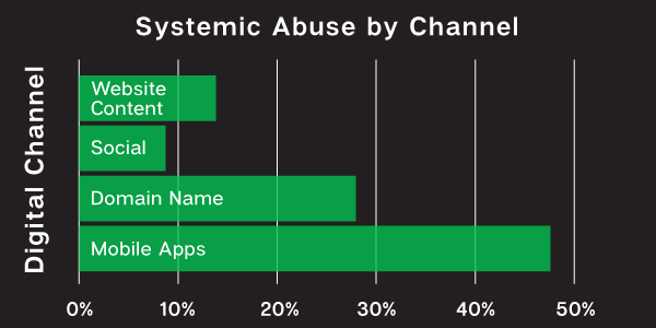 chart-abuse-by-channel