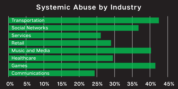 chart-abuse-by-industry